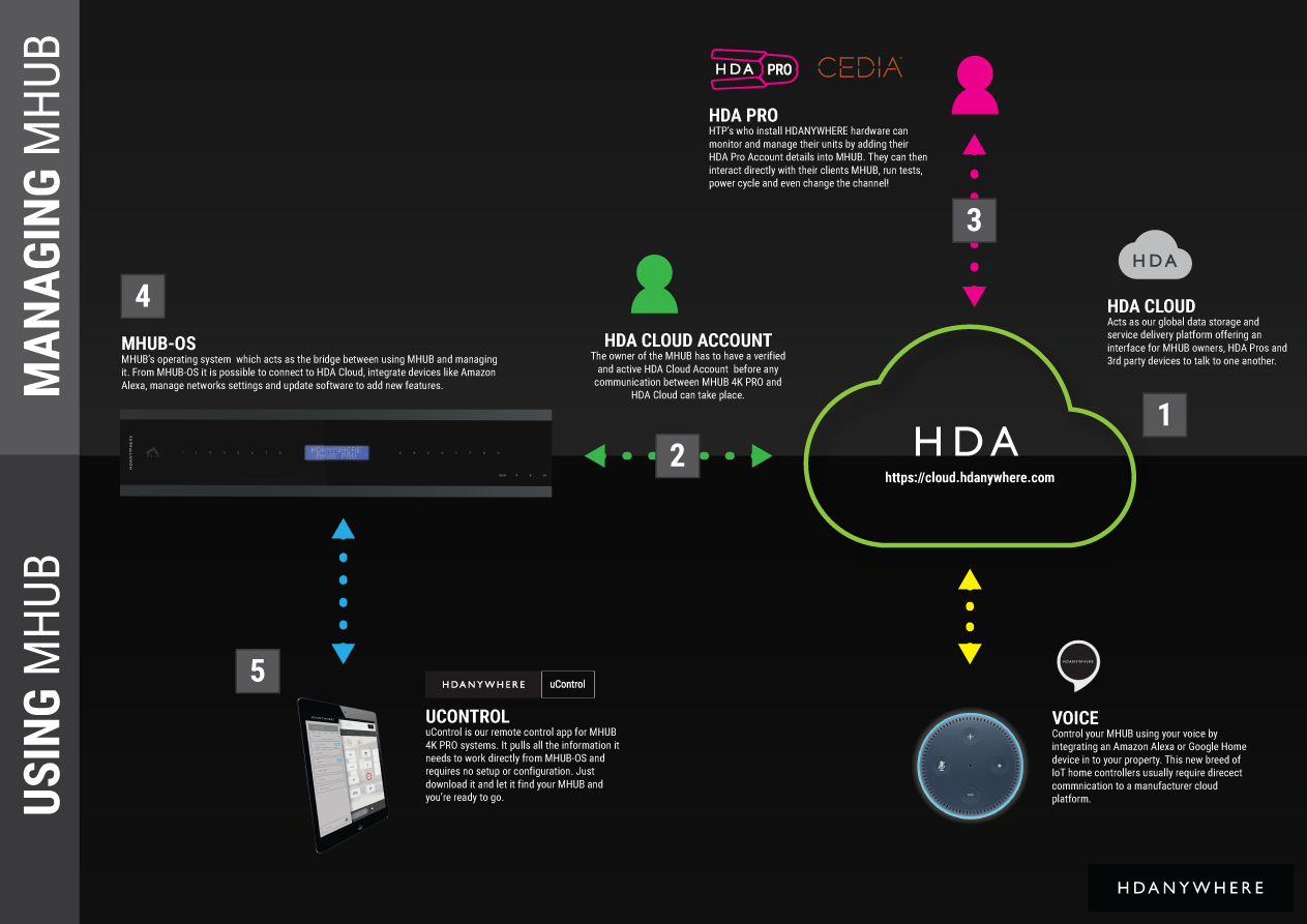 Control System Integration Drivers | HDANYWHERE (HDA) Worldwide