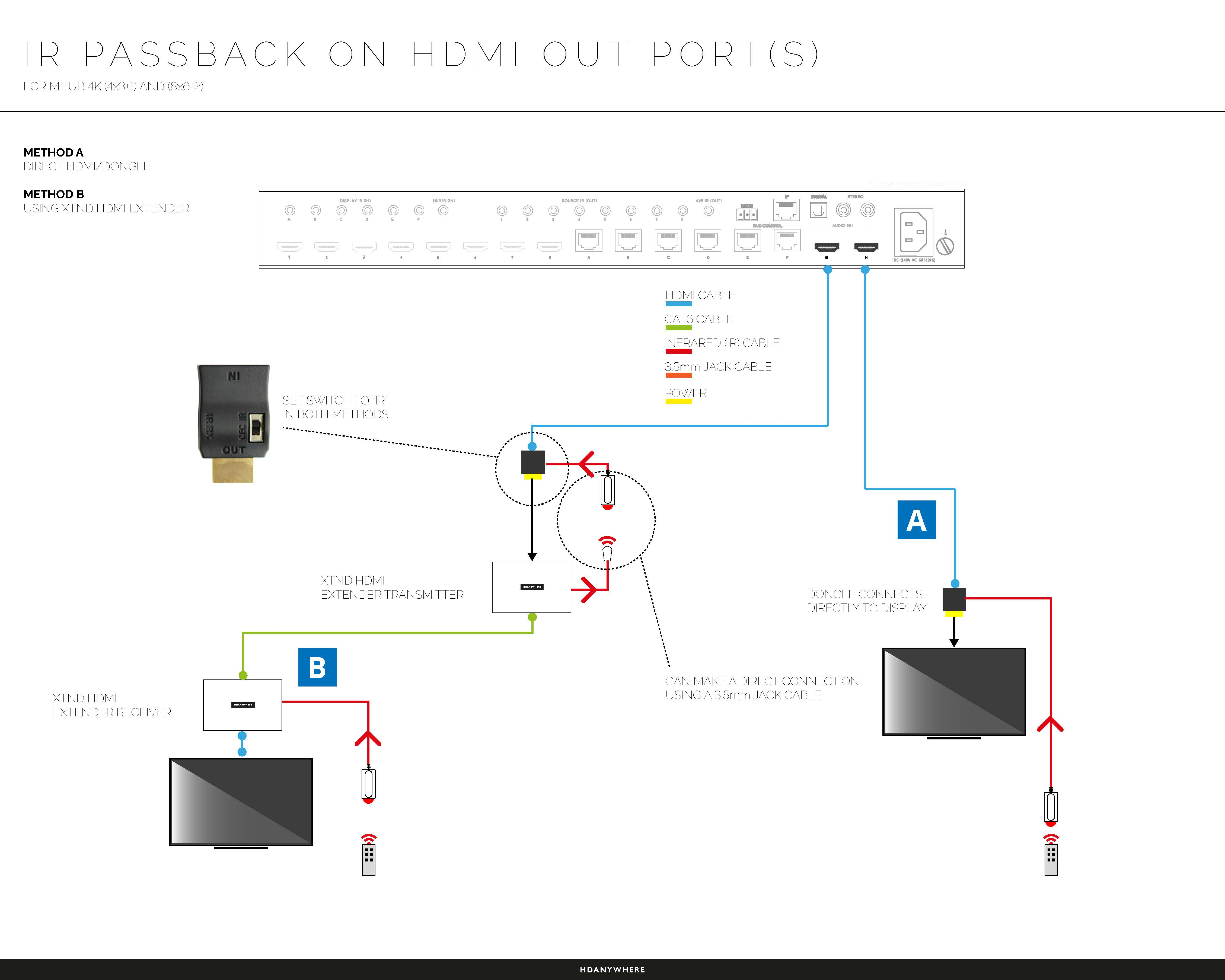 Help With Ir Infra Red Control Hdanywhere Hda Worldwide Magic Jack Wiring Diagram Integrating An Mhub 4k 43 1 86 2 Xtnd Product